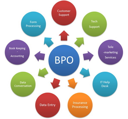 bpo jobs in india essay Read this essay on bpo in india come browse our large digital warehouse of free sample essays get the knowledge you need in order to pass your classes and more.