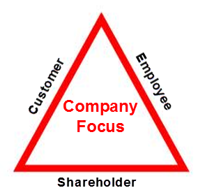Company Focus Triangle